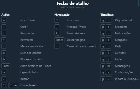 Atalhos de teclado para o Twitter