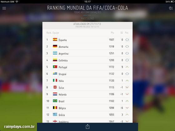 Aplicativo da FIFA para Android e iOS 2