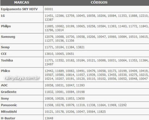 Códigos do controle SKY HDTV Zapper