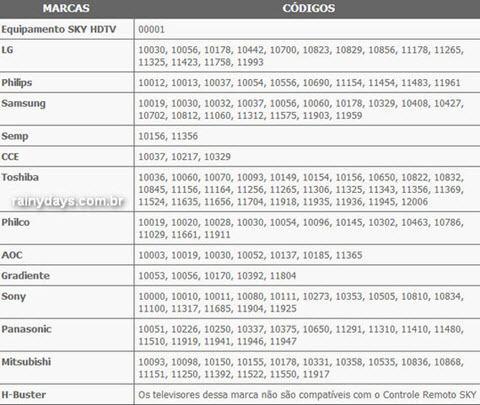 códigos controle SKY HDTV