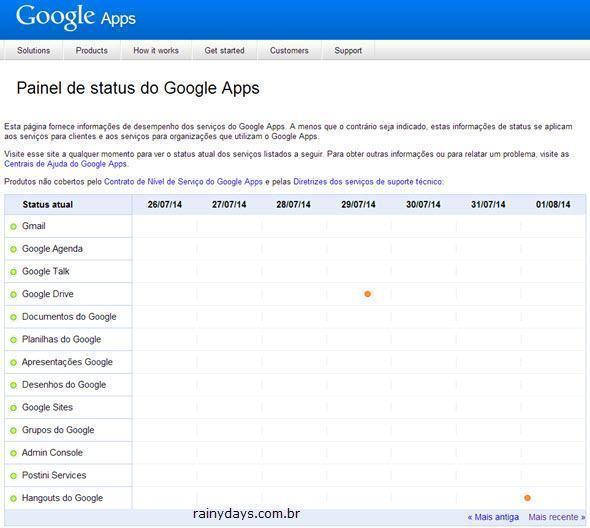 Verificar se Serviços estão Fora do Ar (Google, Microsoft)