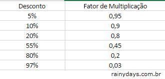 porcentagem fator multiplicação desconto