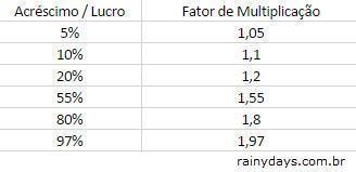 porcentagem fator multiplicação acréscimo