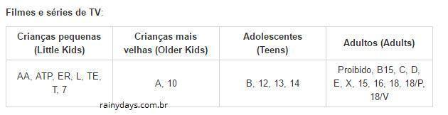 classificação etária Netflix Brasil