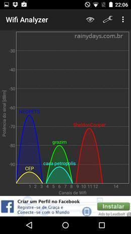 Descobrir melhor canal para conexão wifi 4