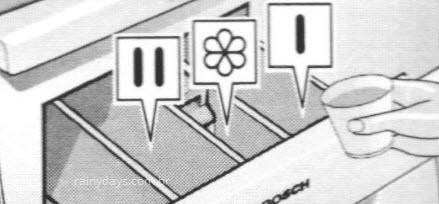 símbolo gaveta amaciante de roupa o que é amaciante