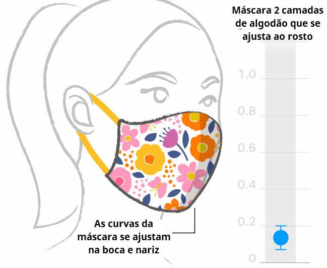 Máscara 2 camadas de algodão que se ajusta ao rosto