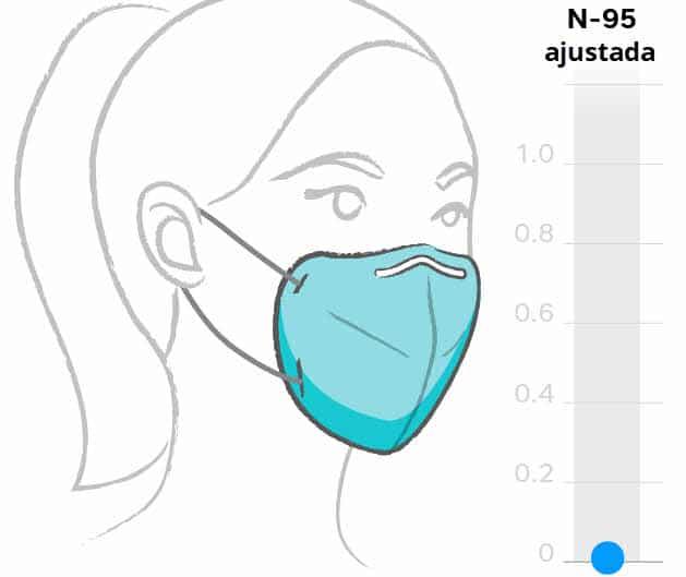 Máscara N95 ajustada, melhores máscaras para se proteger da Covid-19