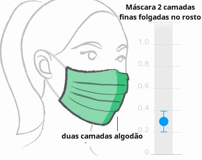 Máscara pregueada com 2 camadas finas de algodão e folgada no rosto