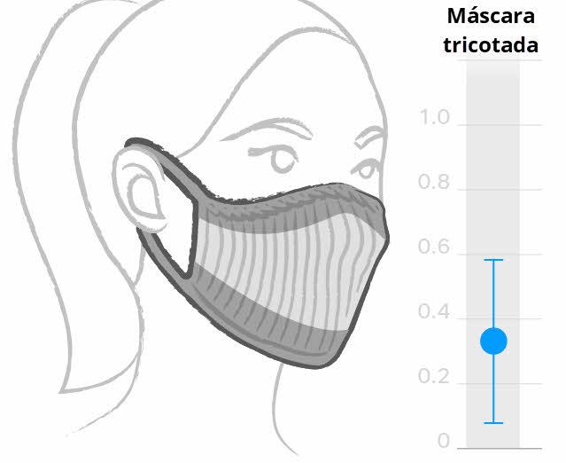 Máscara tricotada